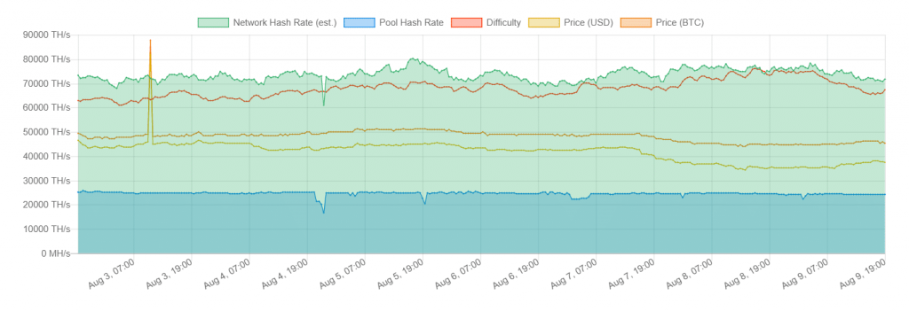 Данные по майнингу Siacoin (SC)