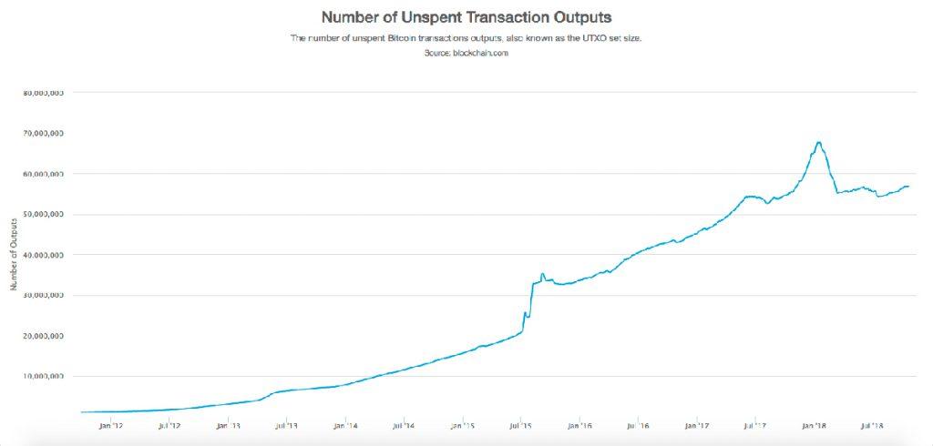 Количество выходов транзакций в сети Биткоин