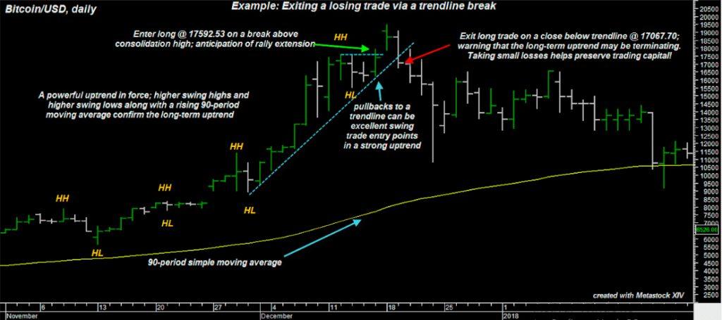 Выход из проигрышной сделки через прорывной тренд