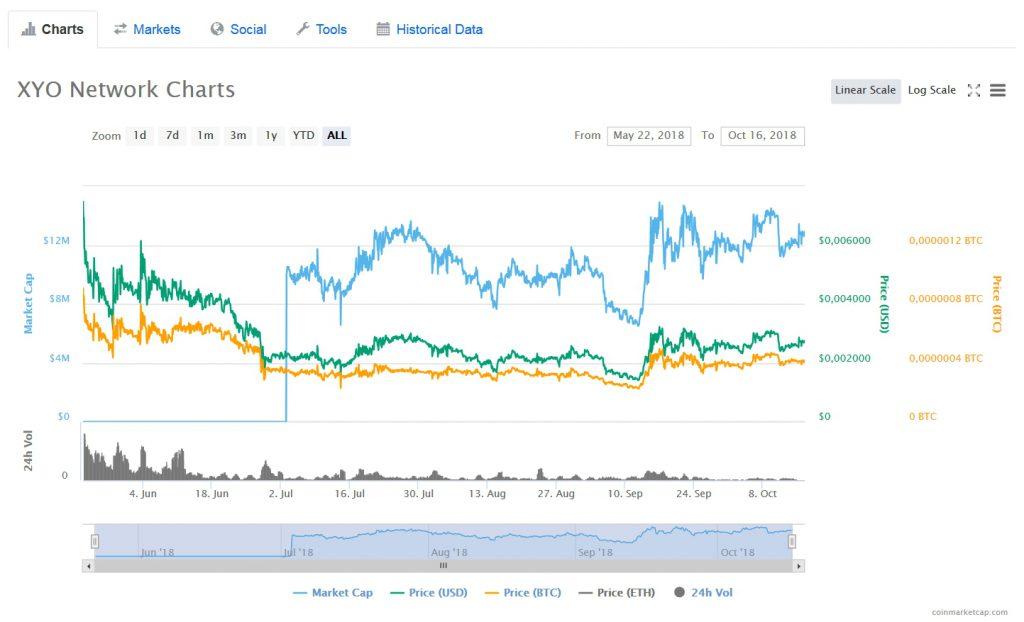 XYO Network на coinmarketcap