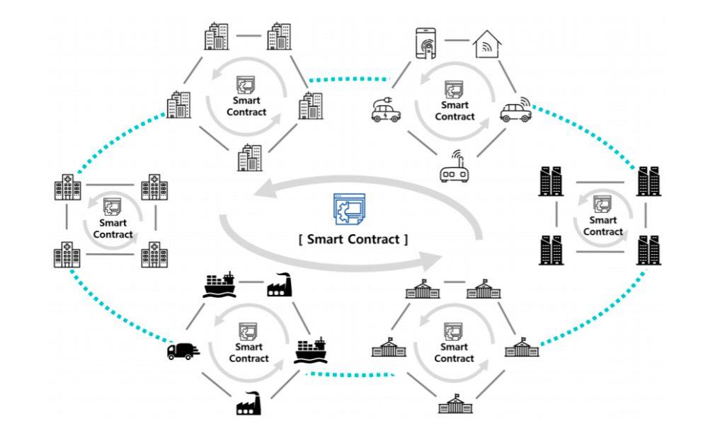 Децентрализованная сеть ICON (ICX)