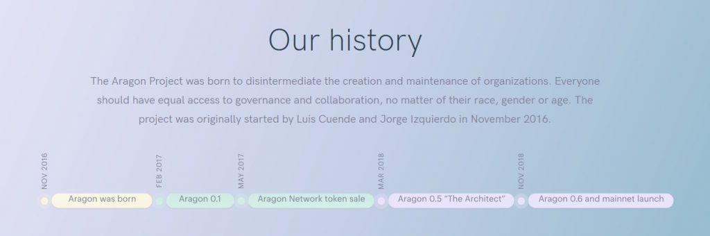 Дорожная карта Aragon (ANT)