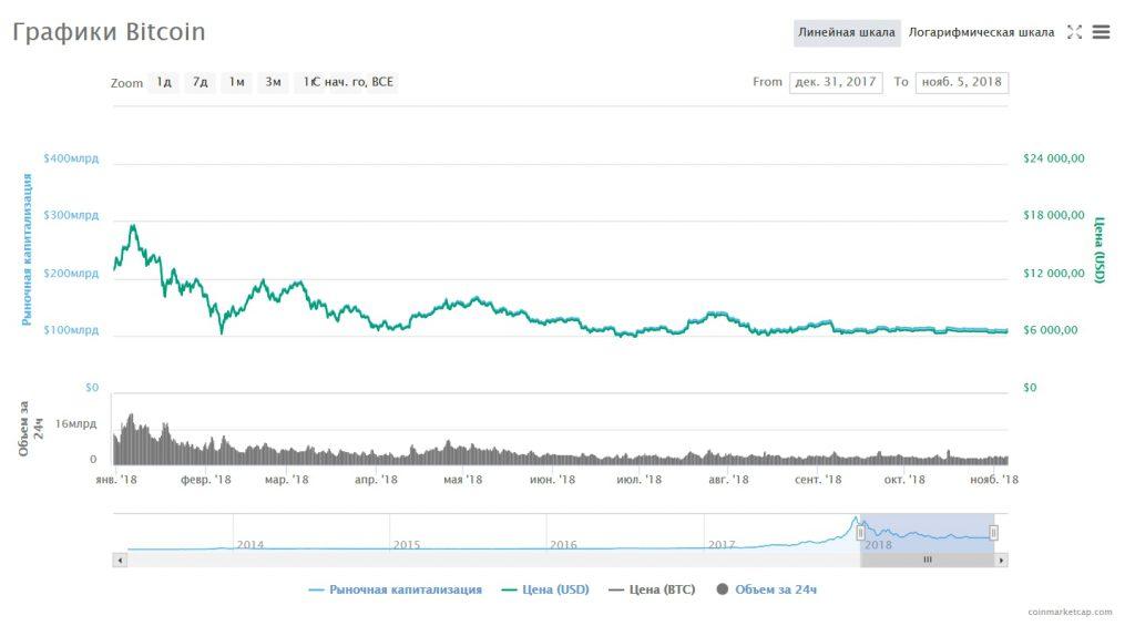 График колебаний цены Bitcoin за 2018 год