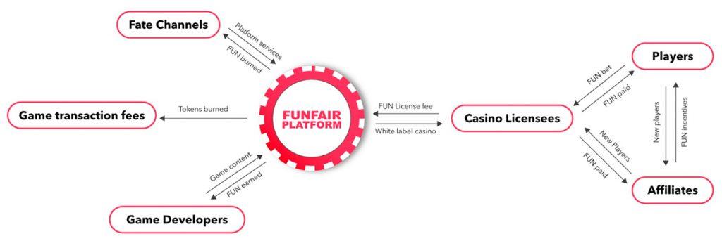 Как работает FunFair (FUN)