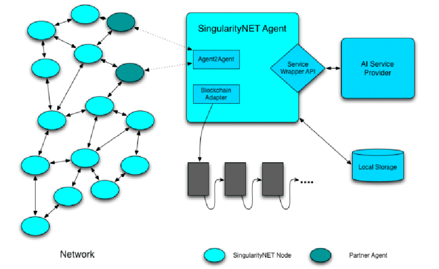 Архитектура SingularityNET (AGI)
