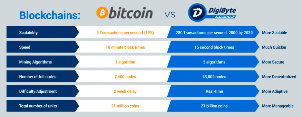 DigiByte vs Bitcoin