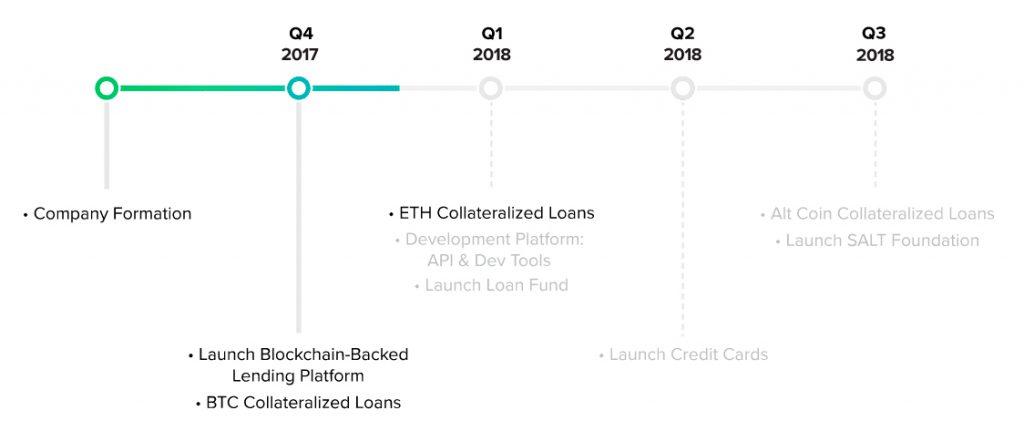 Дорожная карта SALT Lending 2018