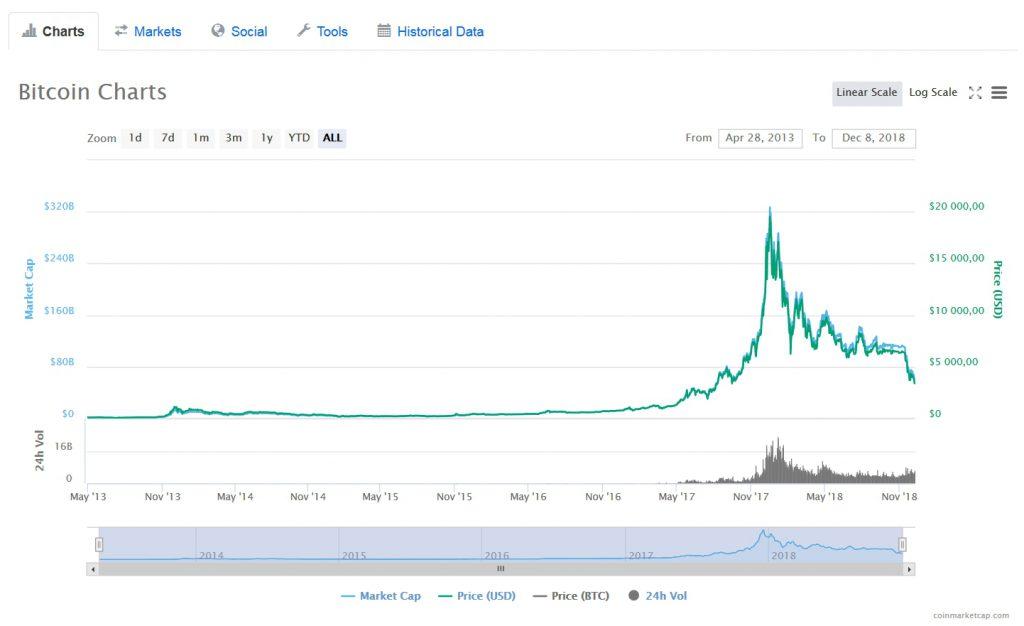 График Bitcoin