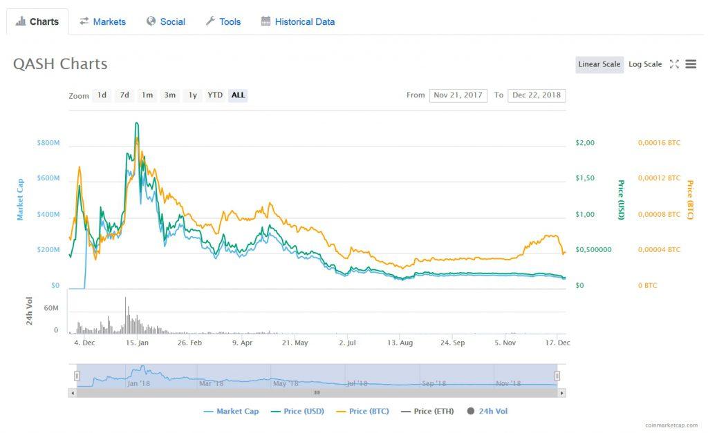 График курса QASH