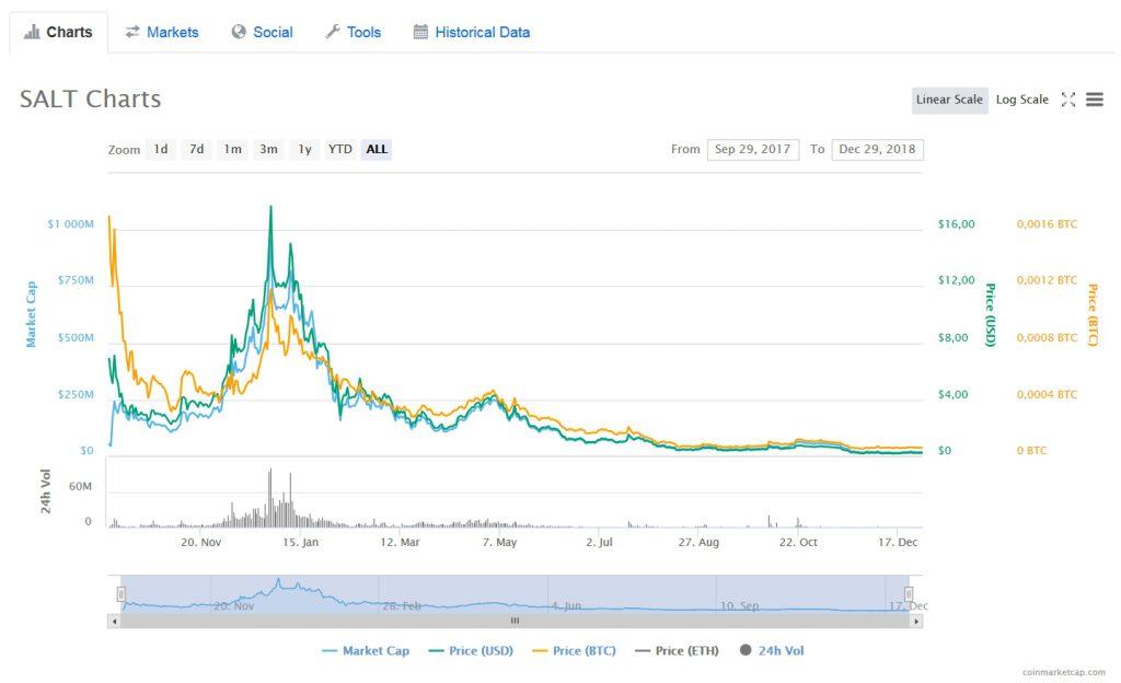 График курса SALT