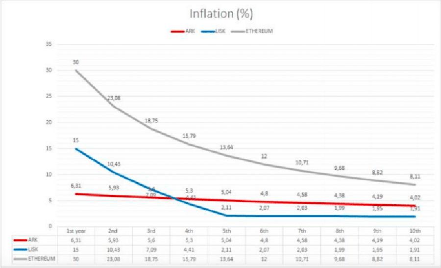 Инфляция ARK