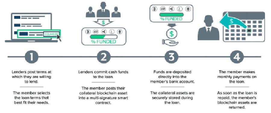 Процесс кредитования через SALT Lending