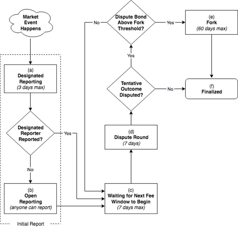Схема отчетности в Augur (REP)