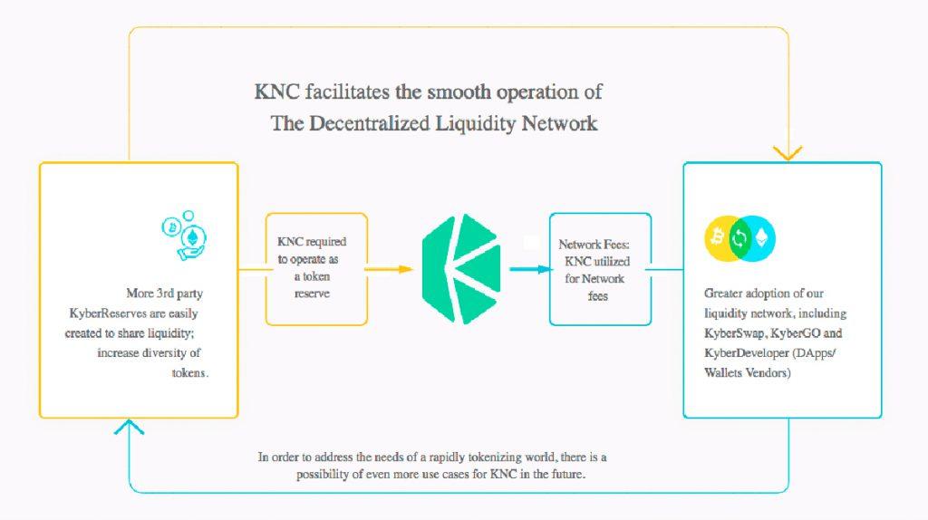 Утилизация токенов KNC