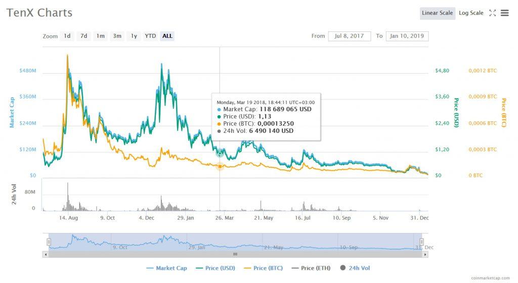 График курса TenX (PAY)