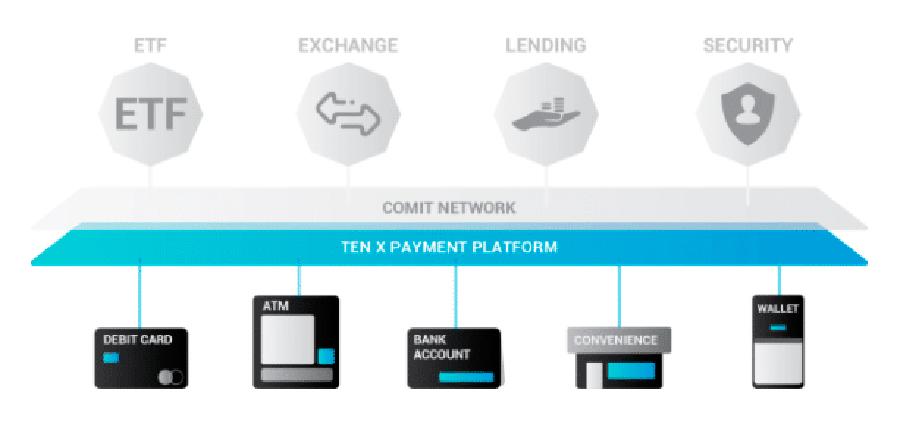 Платформа TenX