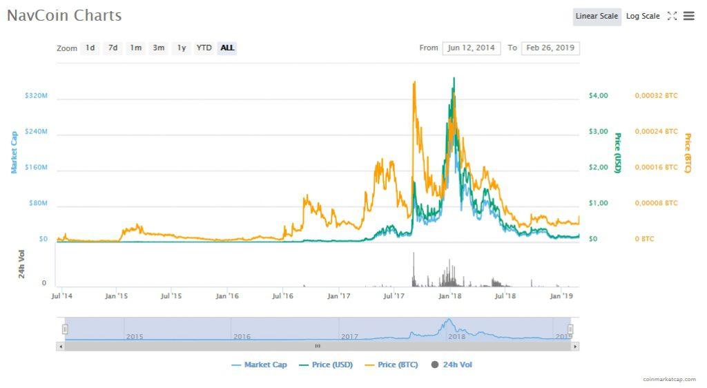График курса NavCoin (NAV)