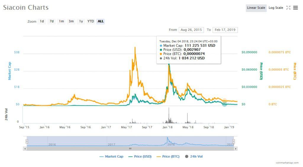 График курса Siacoin (SC)