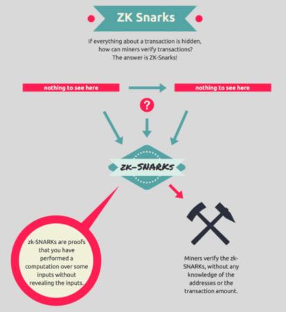 Как майнеры верифицируют транзакции с помощью Zk-SNARKs