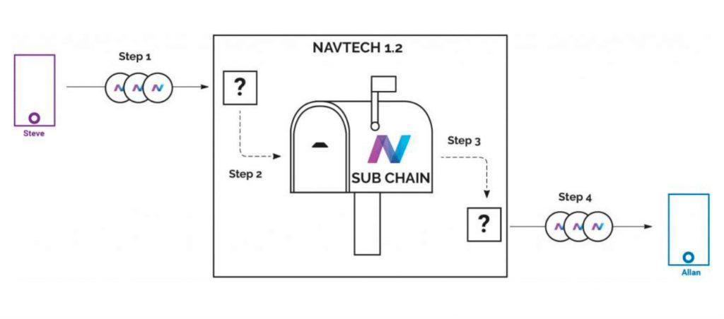 Маршрут частных транзакций через субцепь NavTech