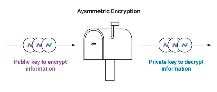 NavCoin (NAV) использует асимметричное шифрование