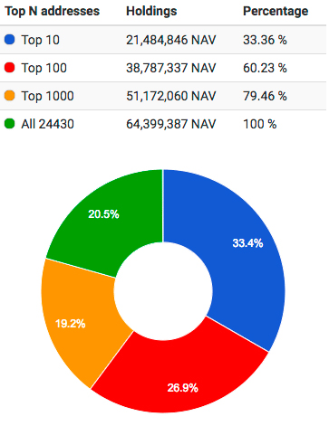 Распределение NAV среди холдеров на 25.02.19