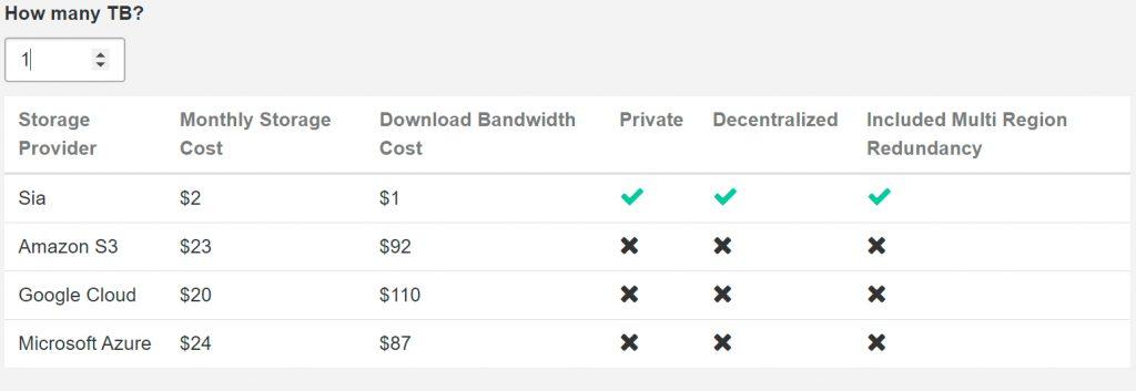 Сравнение стоимости между Sia и другими популярными провайдерами