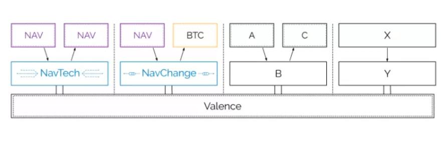 Структура цепи Valence