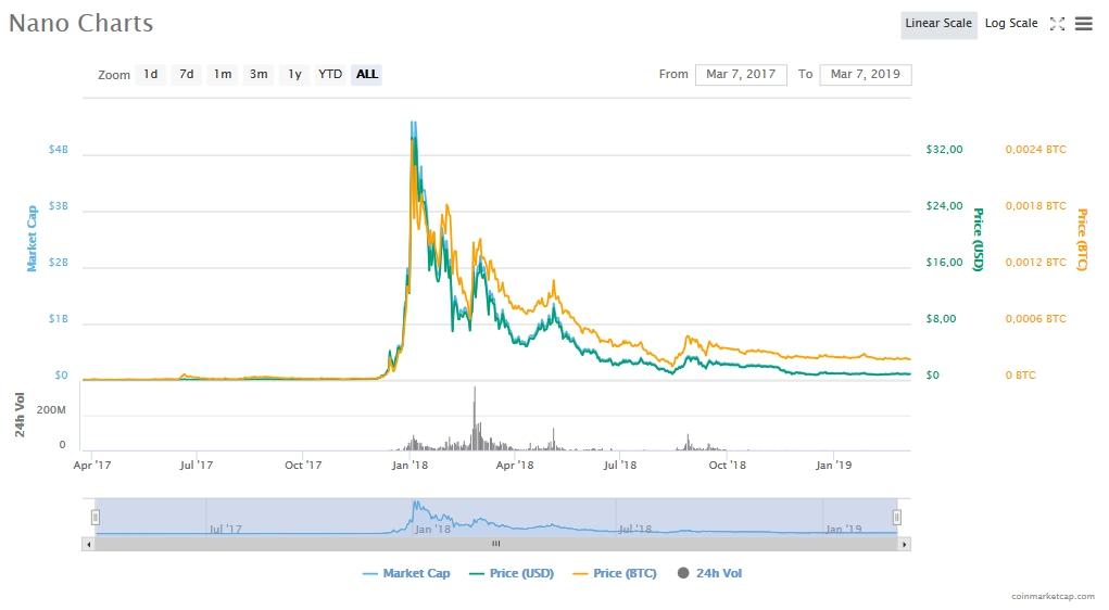 График курса Nano