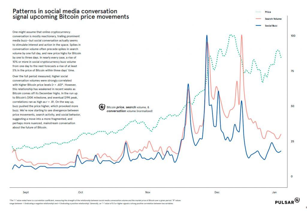Может ли социальный шум быть ведущим индикатором стоимости Биткоина?