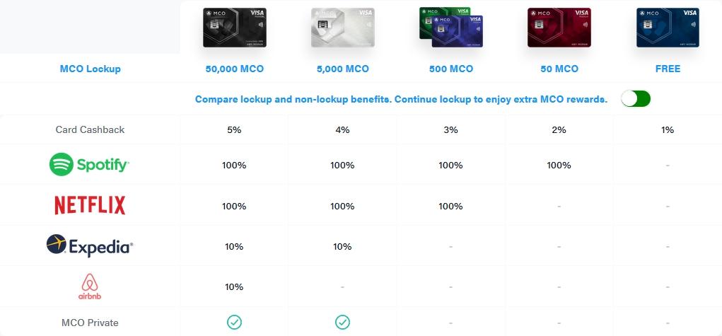 Программа лояльности карты MCO (Crypto.com)