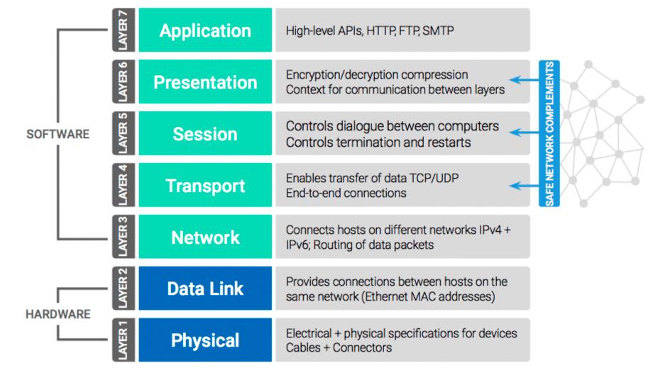 SAFE Network заменяет три из семи сетевых уровней в модели OSI
