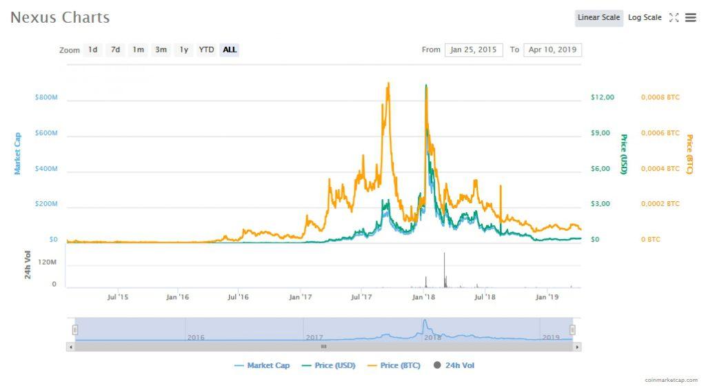 График курса Nexus (NXS)