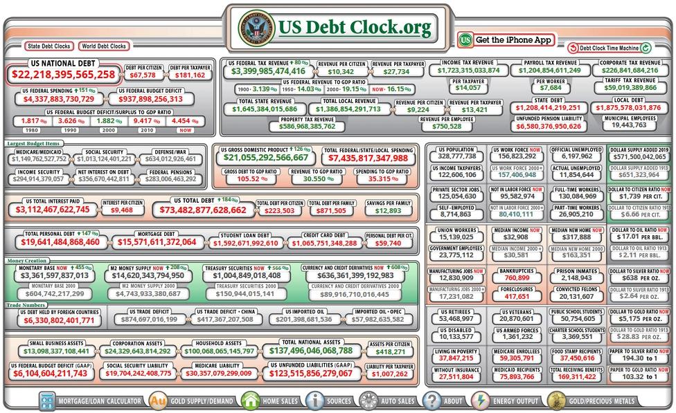США быстро приближаются к точке, когда даже проценты по долгу не могут быть выплачены