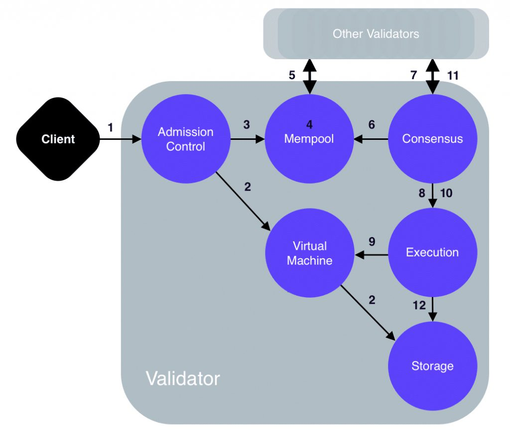 Жизненный цикл транзакции в сети блокчейна Libra