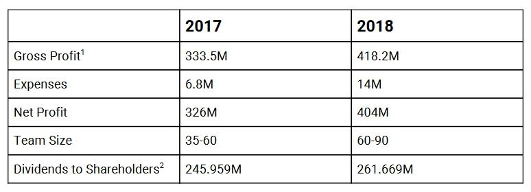 iFinex удалось увеличить прибыль даже на медвежьем рынке 2018 года