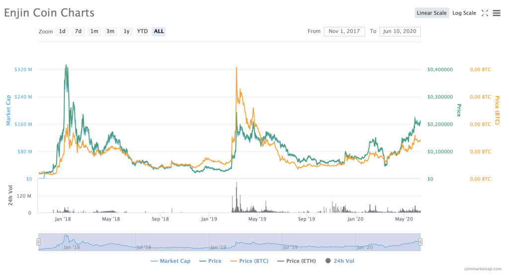 График курса Enjin Coin (ENJ)